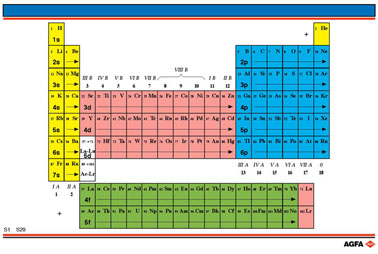 Untitled document for 1 20 periodic table